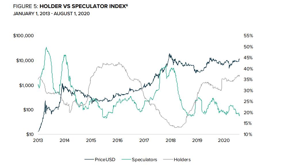 Bitcoin Hodler vs. Speculator Index historical chart