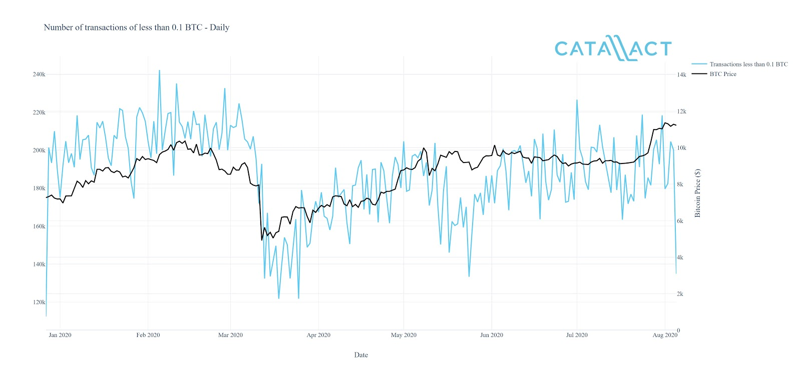 The number of daily small BTC transactions decreased and took a wait-and-see approach once the price of BTC hit $10,000 in May